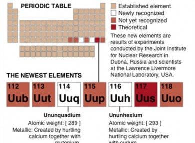 diagram of the periodic table illustrates the position and description of two elements just officially recognized