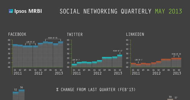 These graphs show you what social media sites Irish people are using
