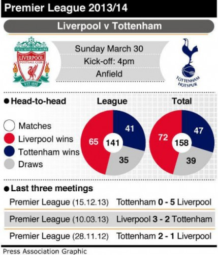 SOCCER Liverpool