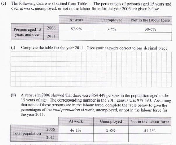 essay on unemployment rate