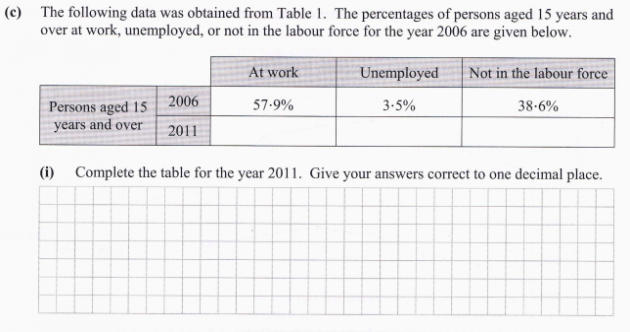 The recession is popping up a lot on Leaving Cert papers this year