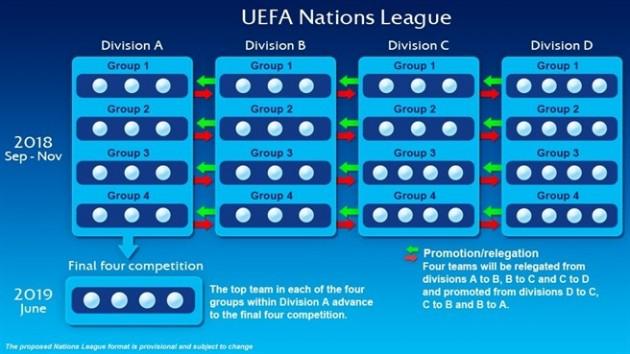 UEFA Nations League 2018-19