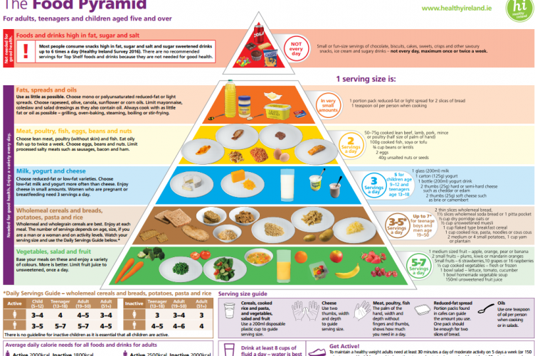The New Food Pyramid More Fruit And Veg Fewer Carbohydrates No White Bread