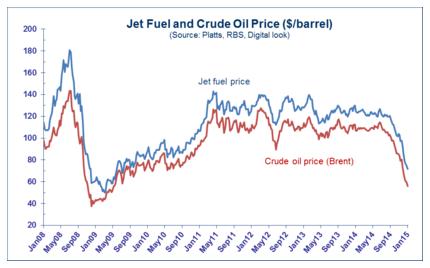 Current Price: Current Price Aviation Fuel